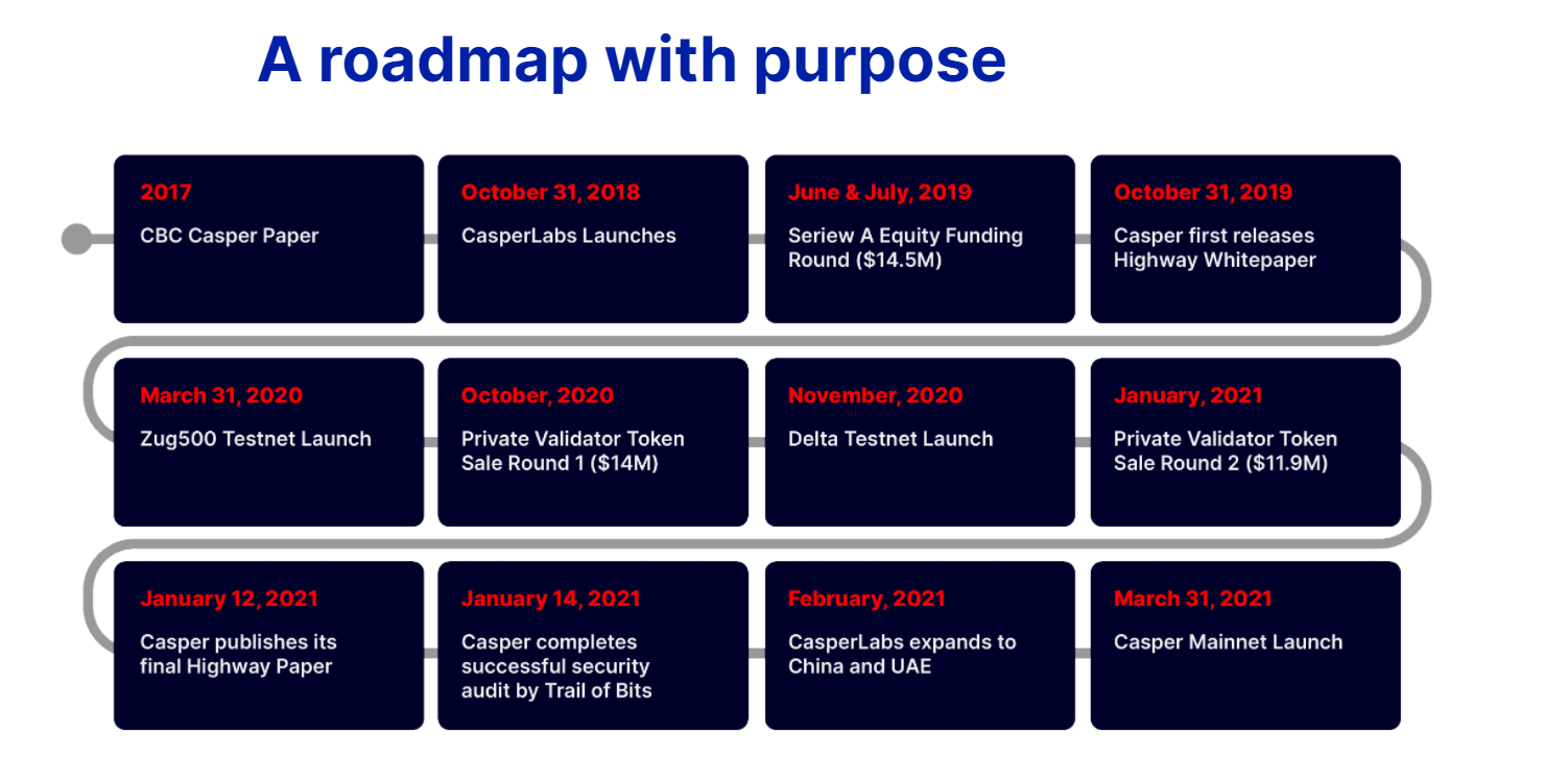 roadmap - casper network