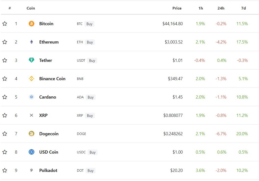 top 9 đồng tiền mã hóa