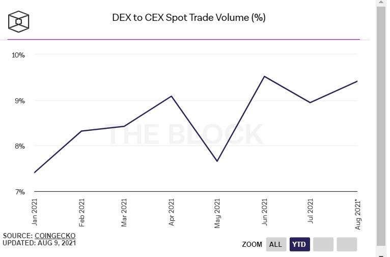tỷ lệ % của dex so với cex