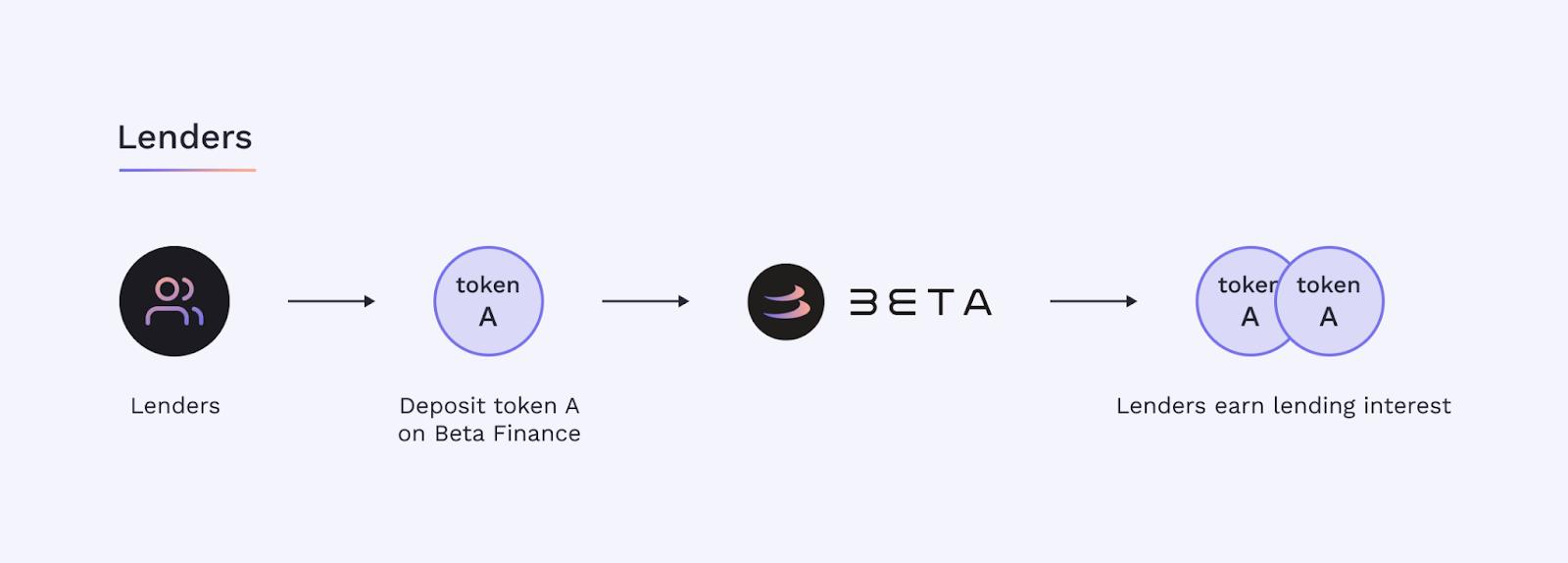 beta-lending