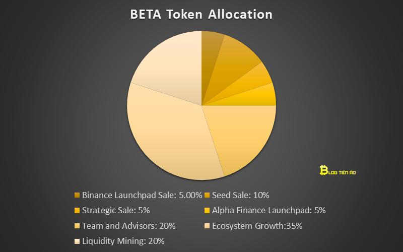 beta token allocation