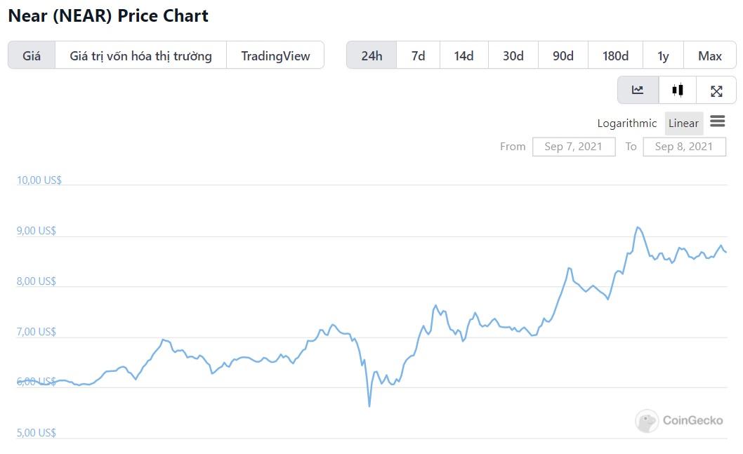 biểu đồ giá near