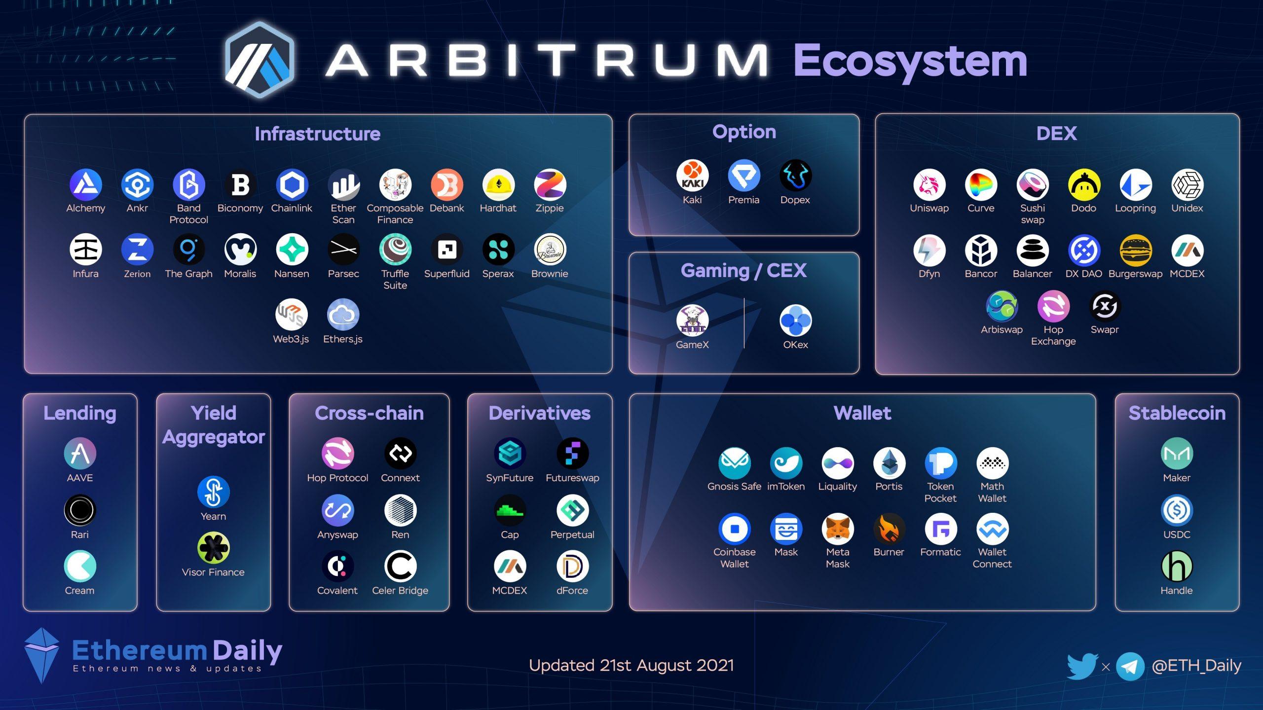 hệ sinh thái Arbitrum