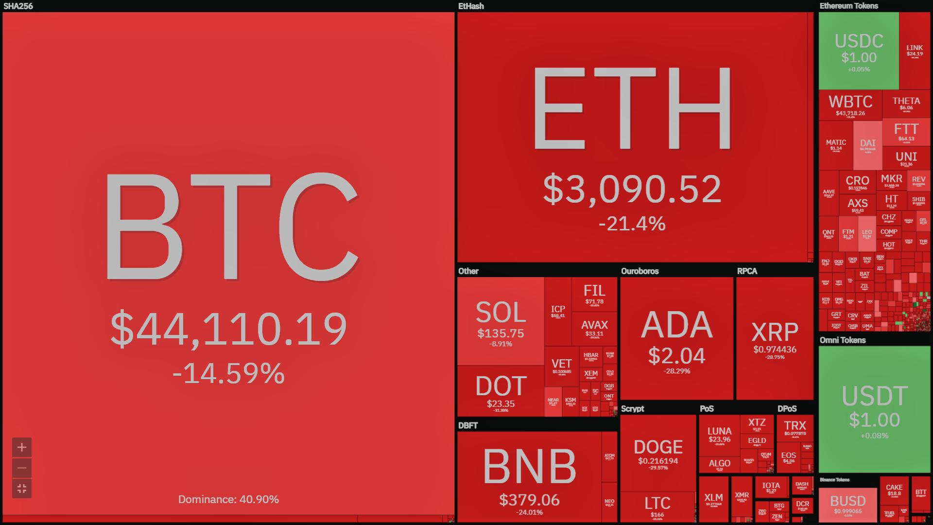 toàn cảnh thị trường tiền mã hóa