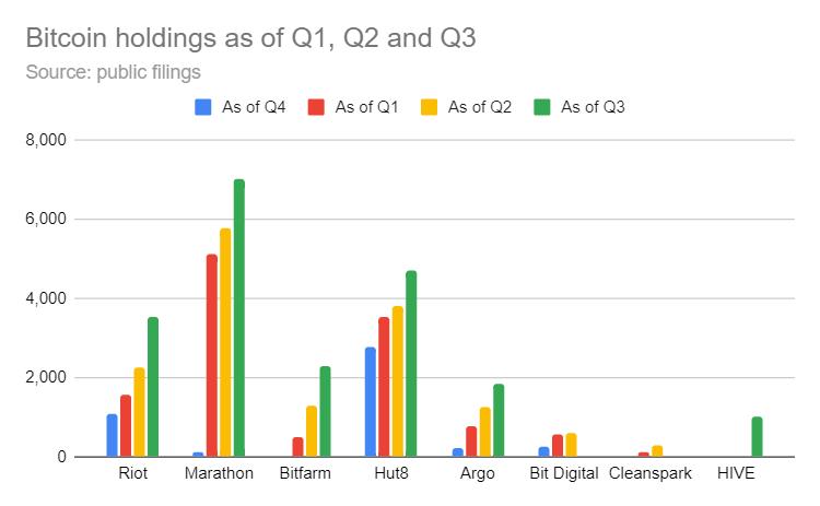 khai thác bitcoin q3