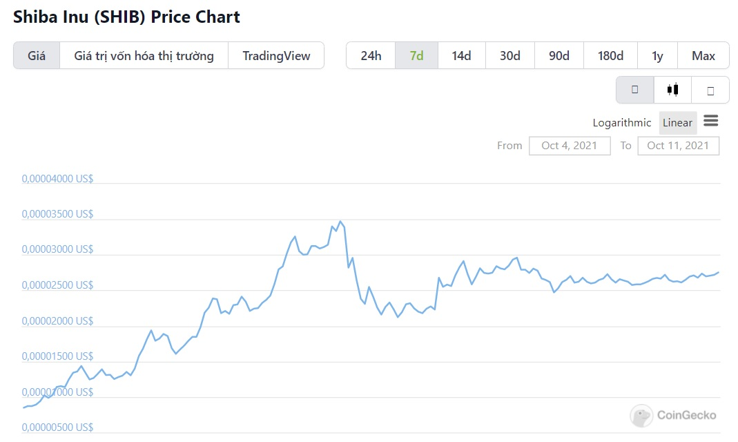 biểu đồ giá SHIB